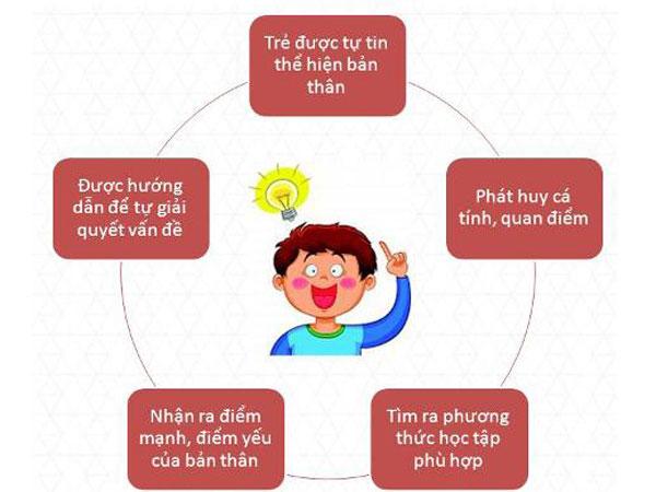 Nuôi dưỡng tình yêu môn Toán bằng cách cho trẻ tiếp xúc với toán tư duy